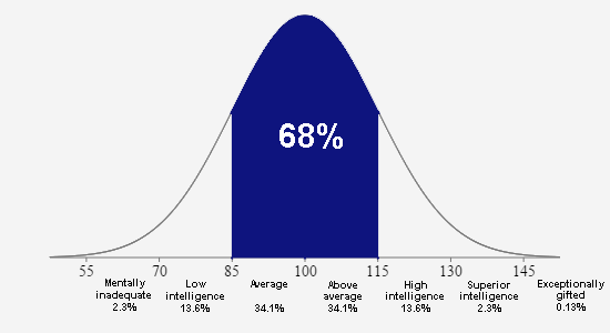 Iq range adults